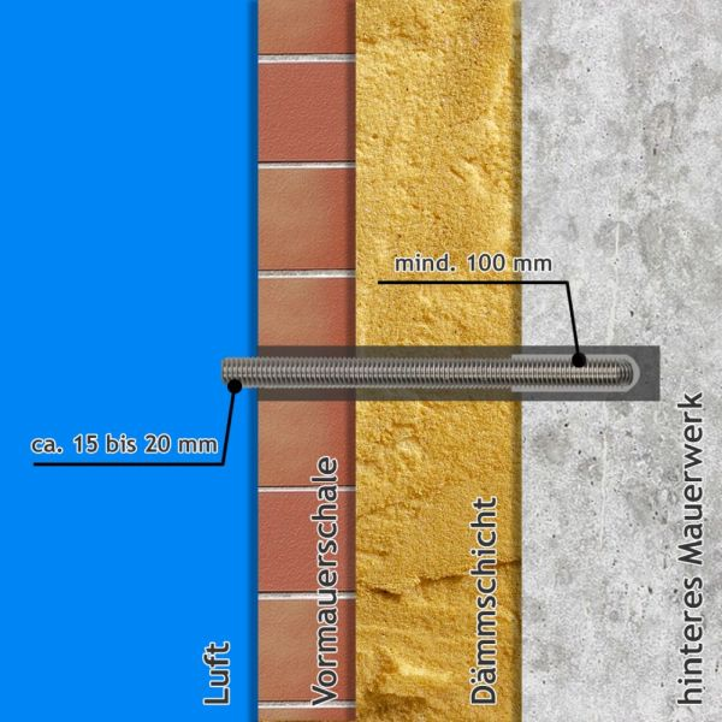 2-schaliges Mauerwerk