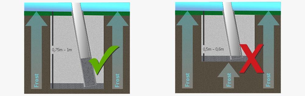 Skizze zur frostschutzsicheren Einbautiefe von Sonnensegel Bodenhülsen
